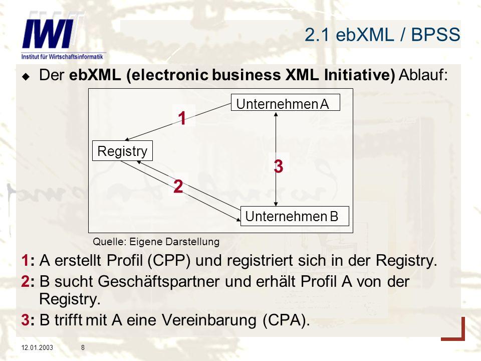 2.1 ebXML / BPSS Der ebXML (electronic business XML Initiative) Ablauf: Quelle: Eigene Darstellung.