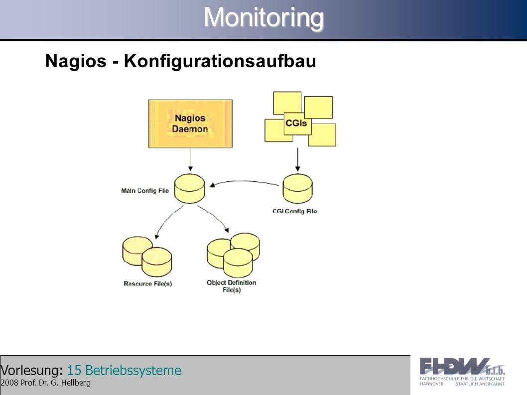 Monitoring Nagios - Konfigurationsaufbau