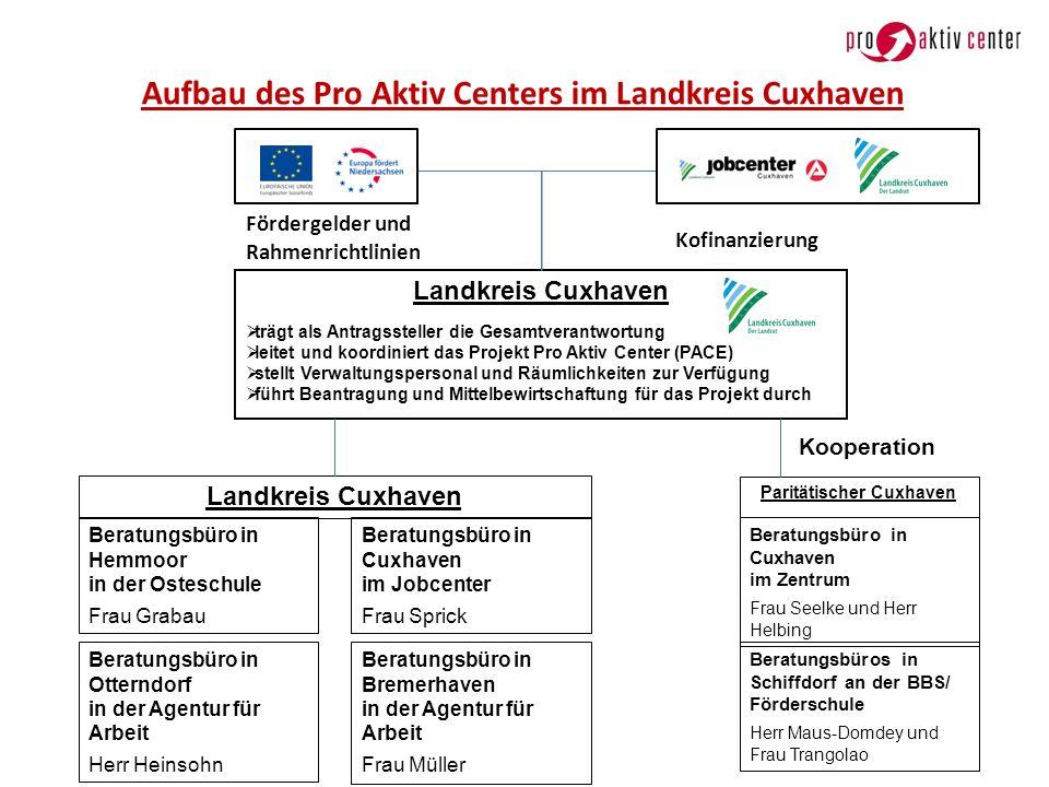 Aufbau des Pro Aktiv Centers im Landkreis Cuxhaven