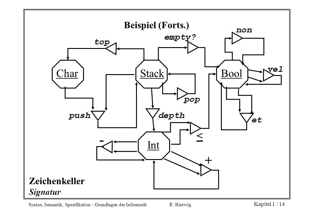 - + Char Stack Bool < Int Beispiel (Forts.) Zeichenkeller non