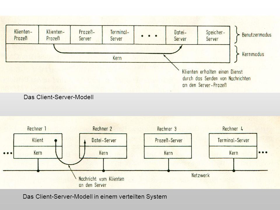 Das Client-Server-Modell