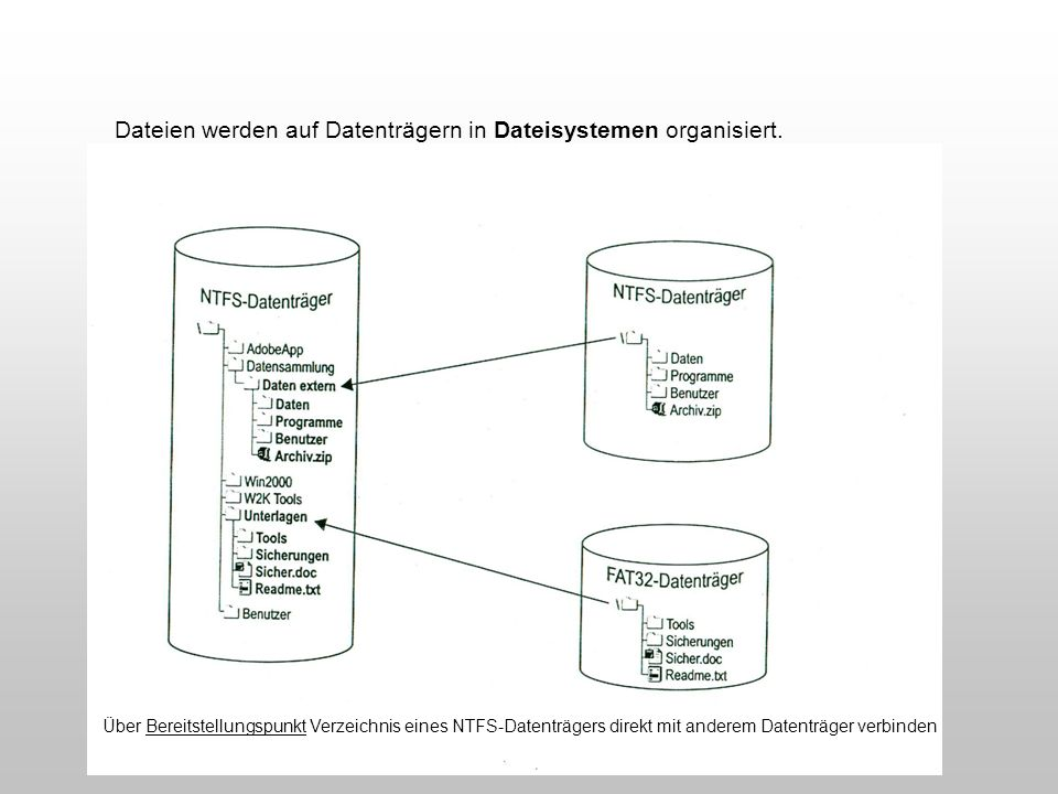 Dateien werden auf Datenträgern in Dateisystemen organisiert.
