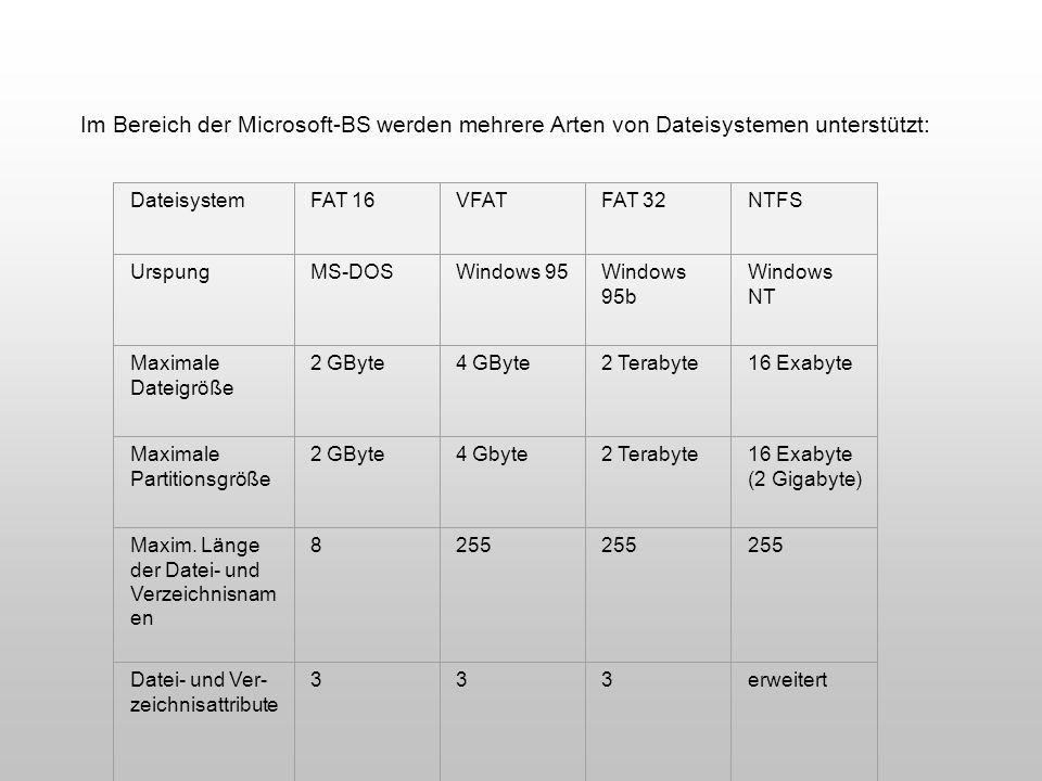 Im Bereich der Microsoft-BS werden mehrere Arten von Dateisystemen unterstützt: