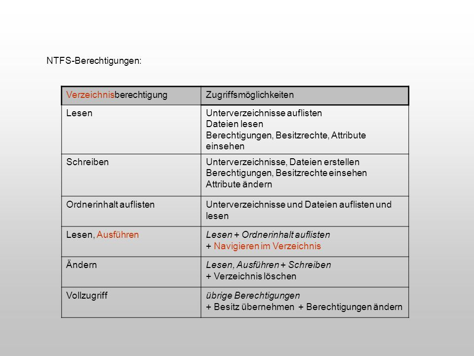 NTFS-Berechtigungen: