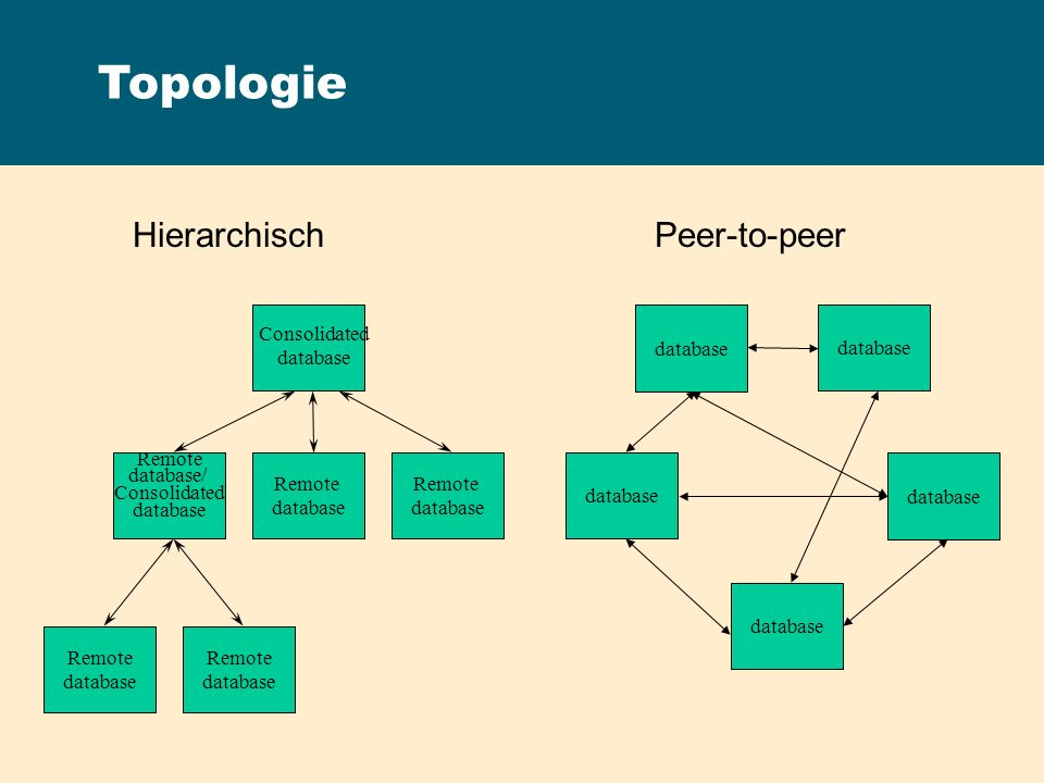 Hierarchisch Peer-to-peer