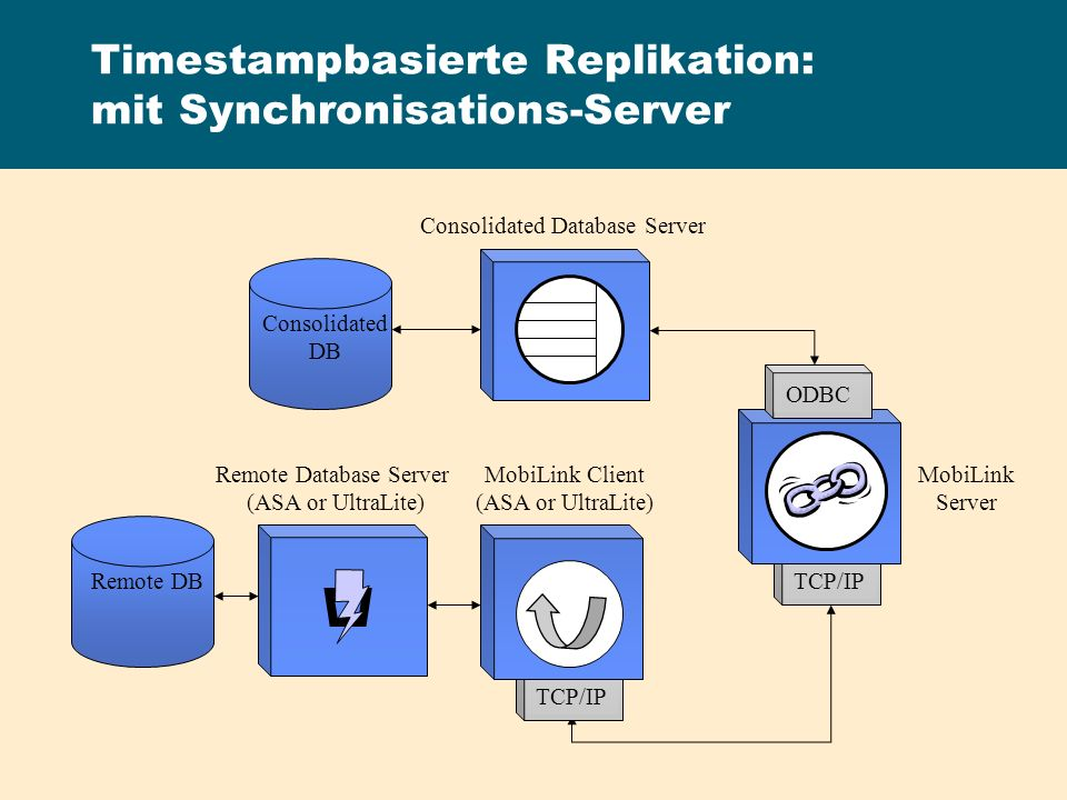 Timestampbasierte Replikation: mit Synchronisations-Server
