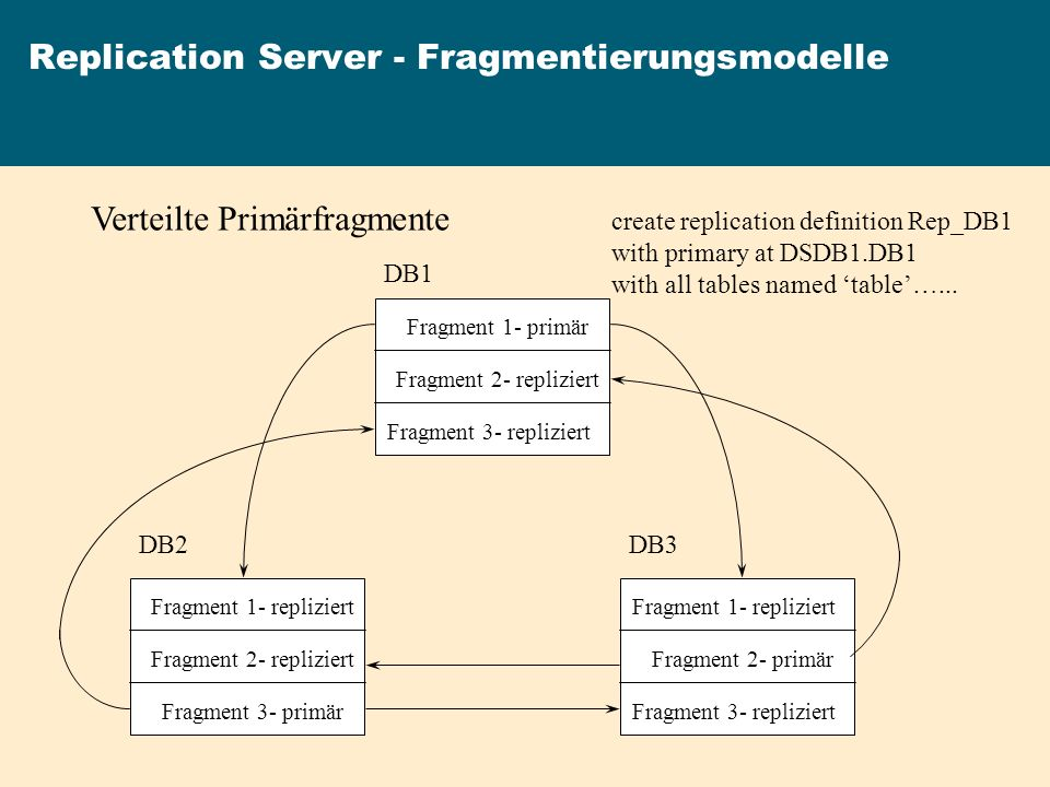Replication Server - Fragmentierungsmodelle