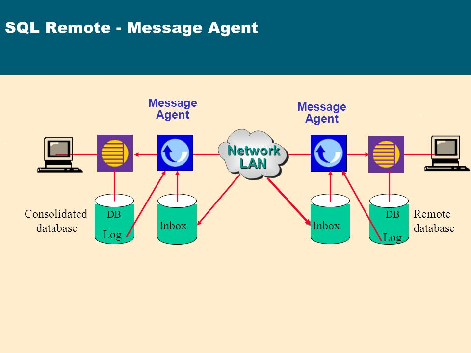 SQL Remote - Message Agent