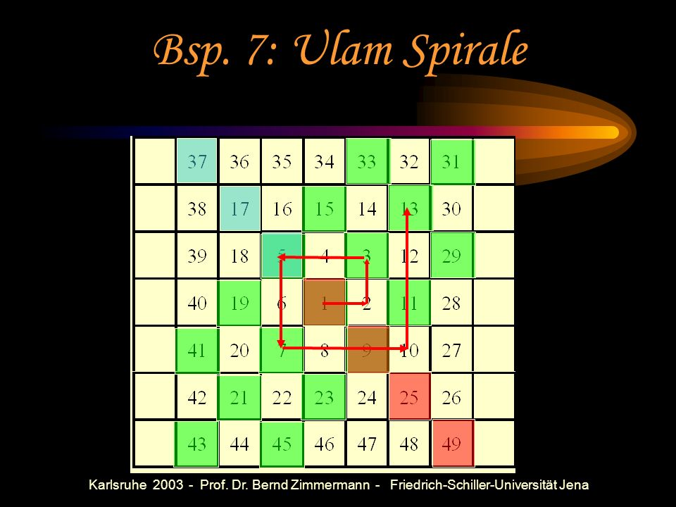 Bsp. 7: Ulam SpiraleKarlsruhe 2003 - Prof. Dr. Bernd Zimmermann - Friedrich-Schiller-Universität Jena.