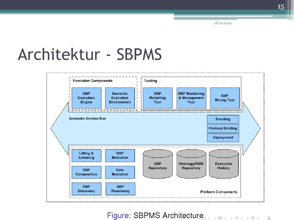 27.03.2017 Architektur - SBPMS
