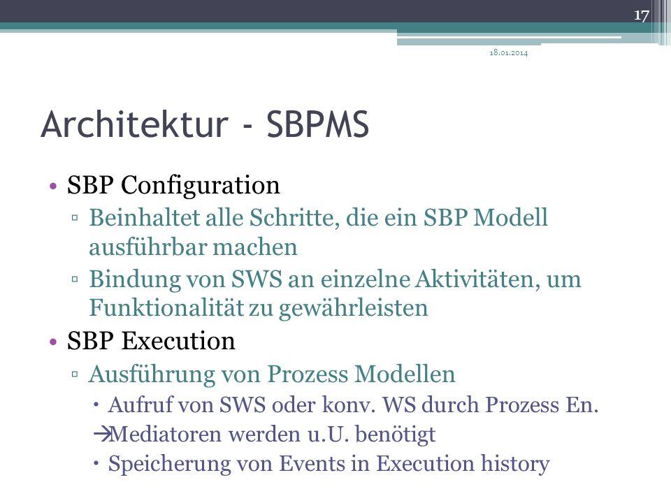Architektur - SBPMS SBP Configuration SBP Execution