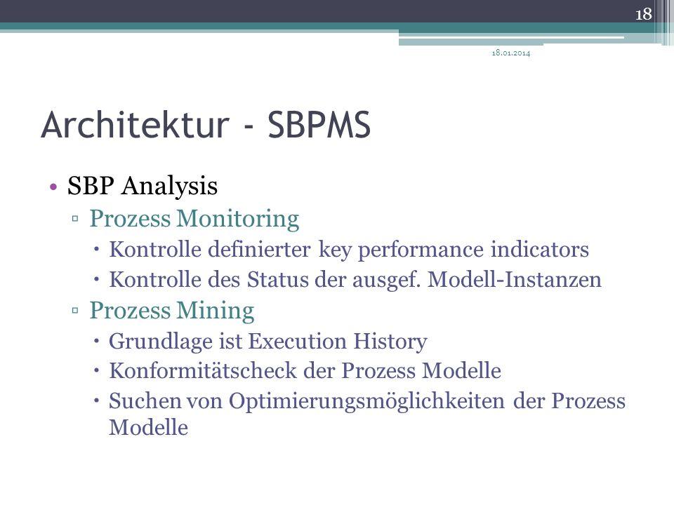 Architektur - SBPMS SBP Analysis Prozess Monitoring Prozess Mining