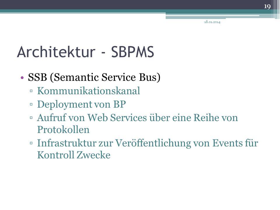 Architektur - SBPMS SSB (Semantic Service Bus) Kommunikationskanal