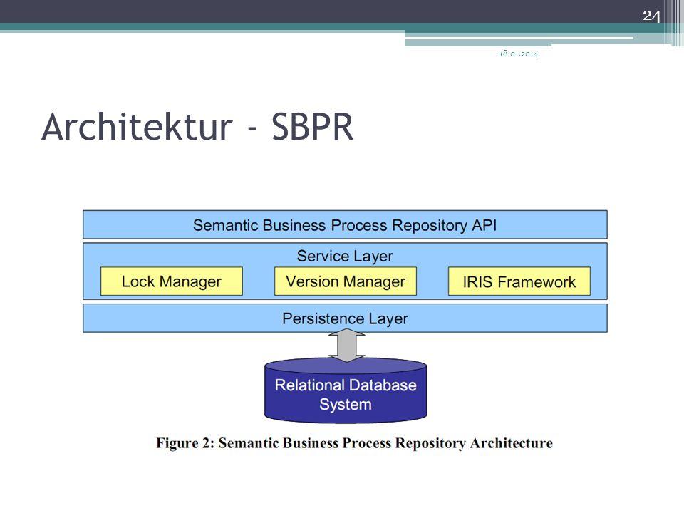 27.03.2017 Architektur - SBPR