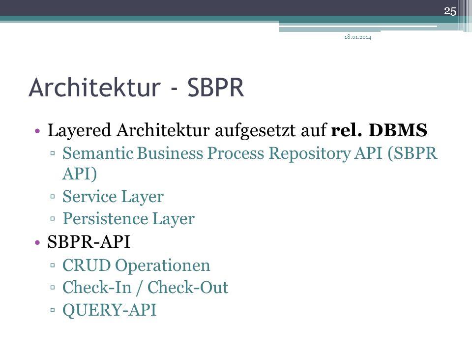 Architektur - SBPR Layered Architektur aufgesetzt auf rel. DBMS