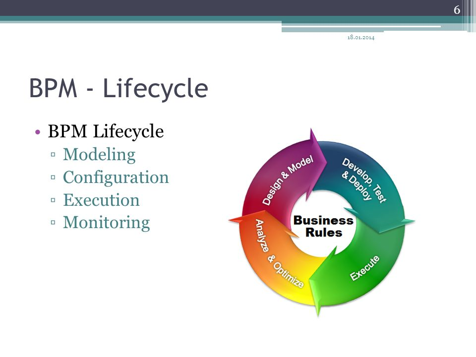 BPM - Lifecycle BPM Lifecycle Modeling Configuration Execution