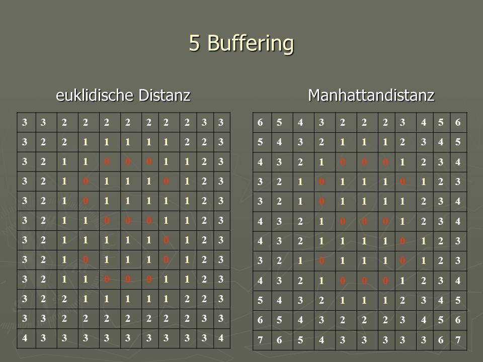 5 Buffering euklidische Distanz Manhattandistanz 3 2 1 4 6 5 4 3 2 1 7