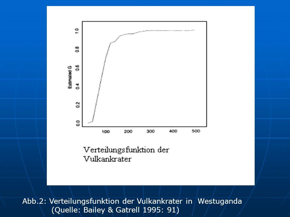 Abb. 2: Verteilungsfunktion der Vulkankrater in Westuganda