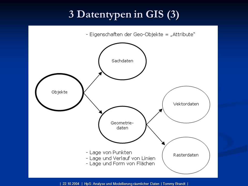 3 Datentypen in GIS (3) | 22.10.2004 | HpS: Analyse und Modellierung räumlicher Daten | Tommy Brandt |