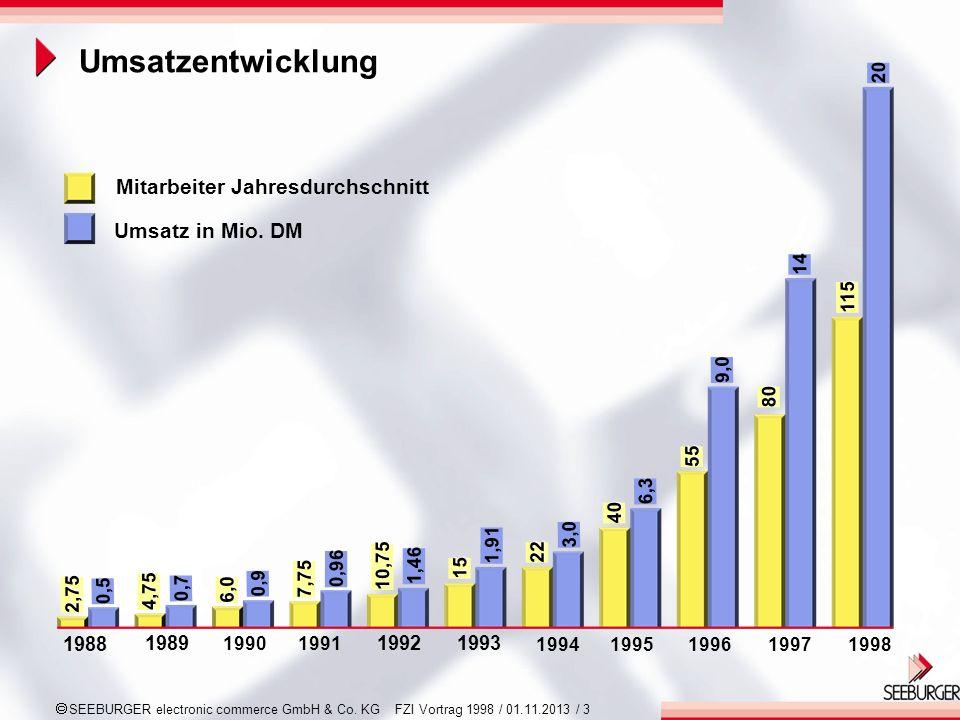 Umsatzentwicklung Mitarbeiter Jahresdurchschnitt Umsatz in Mio. DM