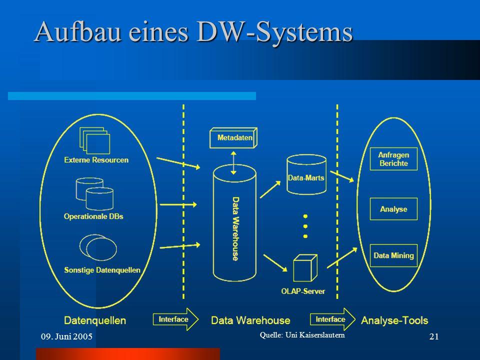 Aufbau eines DW-Systems