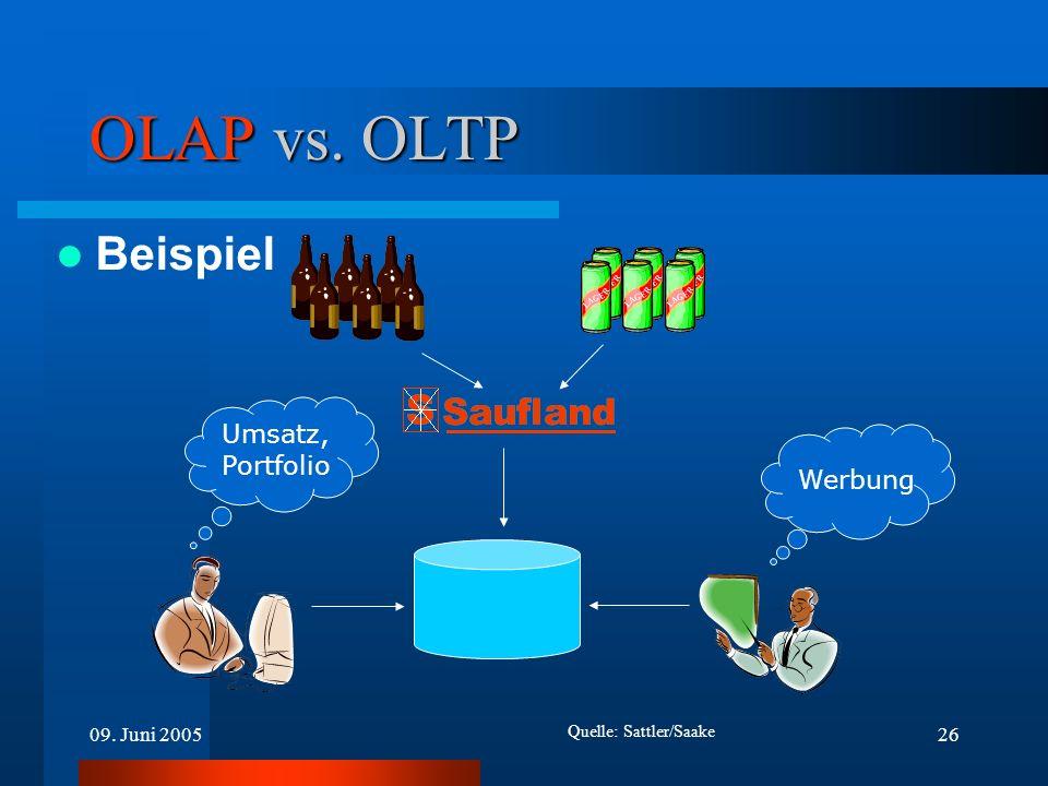 OLAP vs. OLTP Beispiel Umsatz, Portfolio Werbung 09. Juni 2005