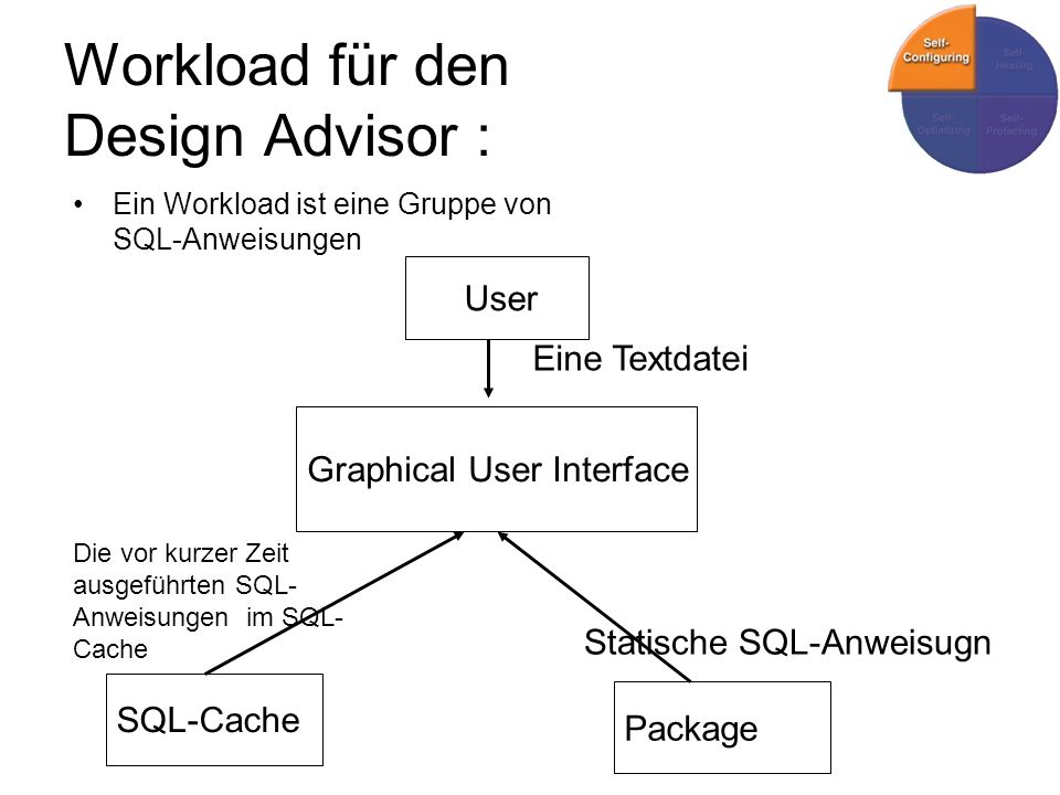 Workload für den Design Advisor :