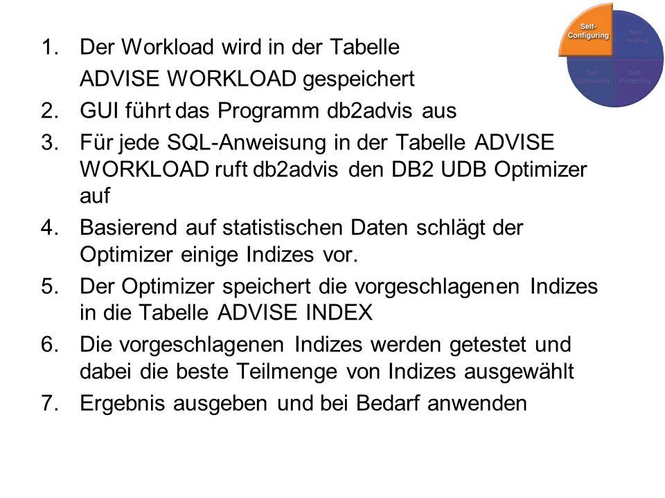 Der Workload wird in der Tabelle
