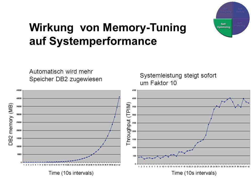 Wirkung von Memory-Tuning auf Systemperformance