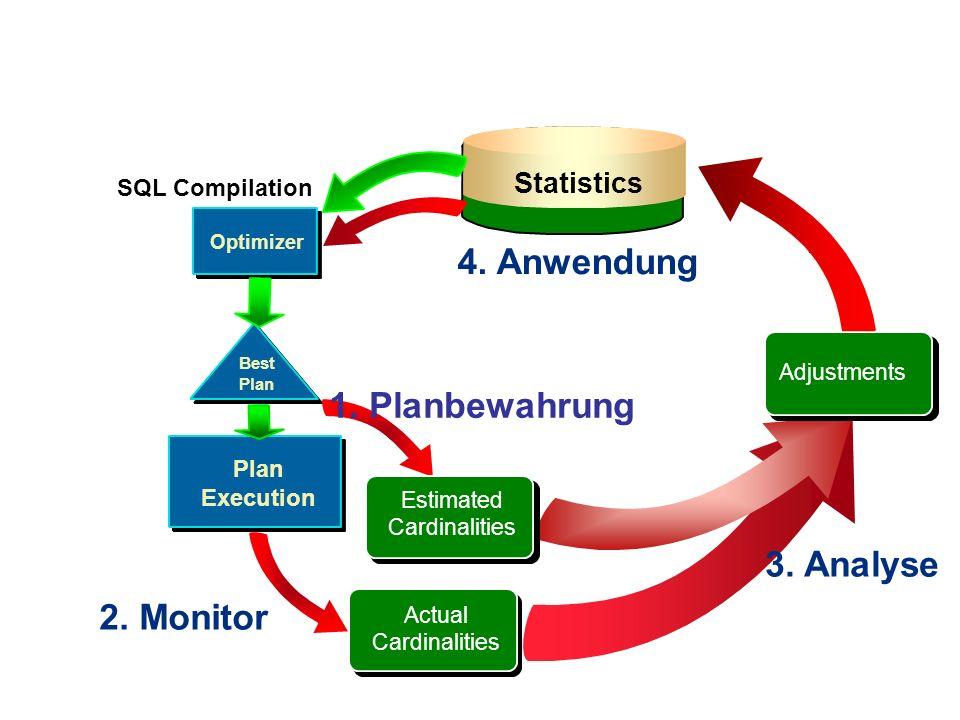 4. Anwendung 1. Planbewahrung 3. Analyse 2. Monitor Statistics