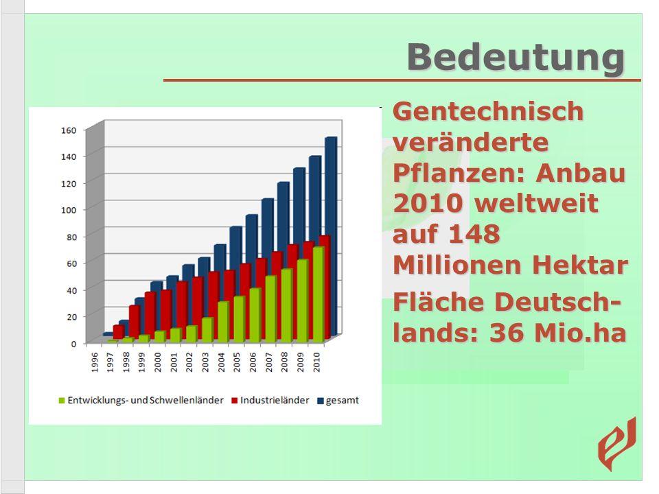 Bedeutung Gentechnisch veränderte Pflanzen: Anbau 2010 weltweit auf 148 Millionen Hektar.
