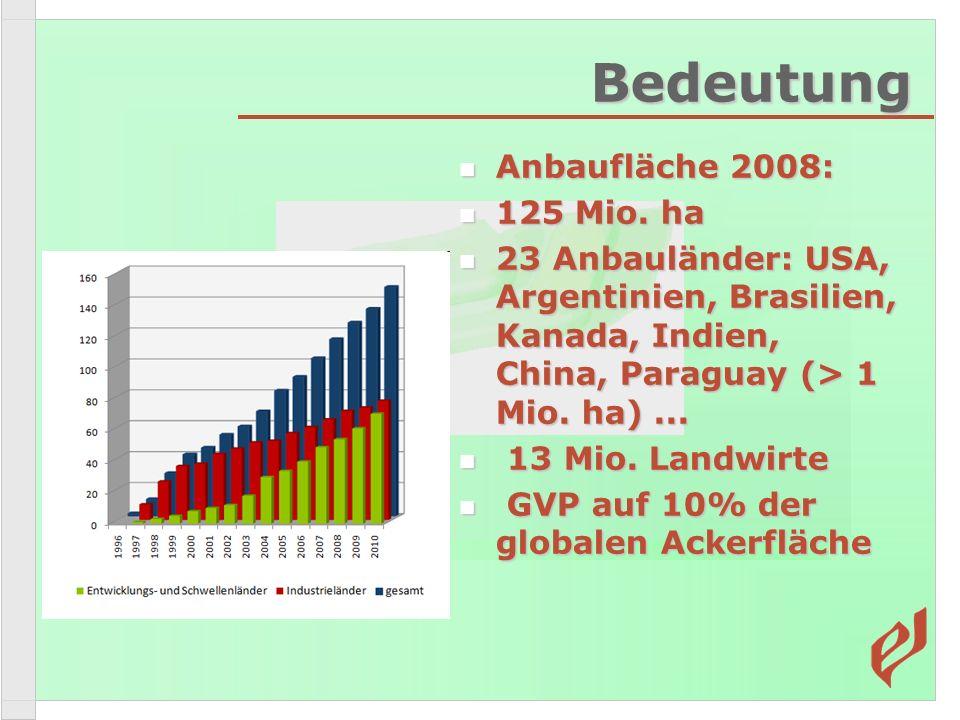 Bedeutung Anbaufläche 2008: 125 Mio. ha