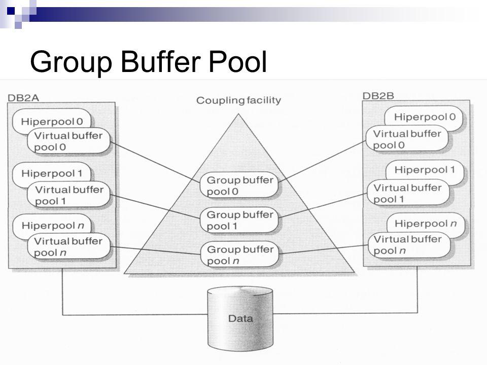 Group Buffer Pool Seiten werden Group Buffer Pool gespeichert