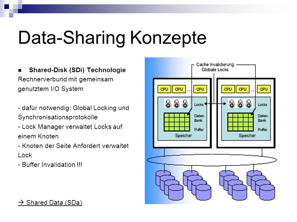 Data-Sharing Konzepte