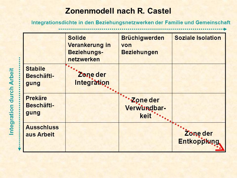 Zonenmodell nach R. Castel