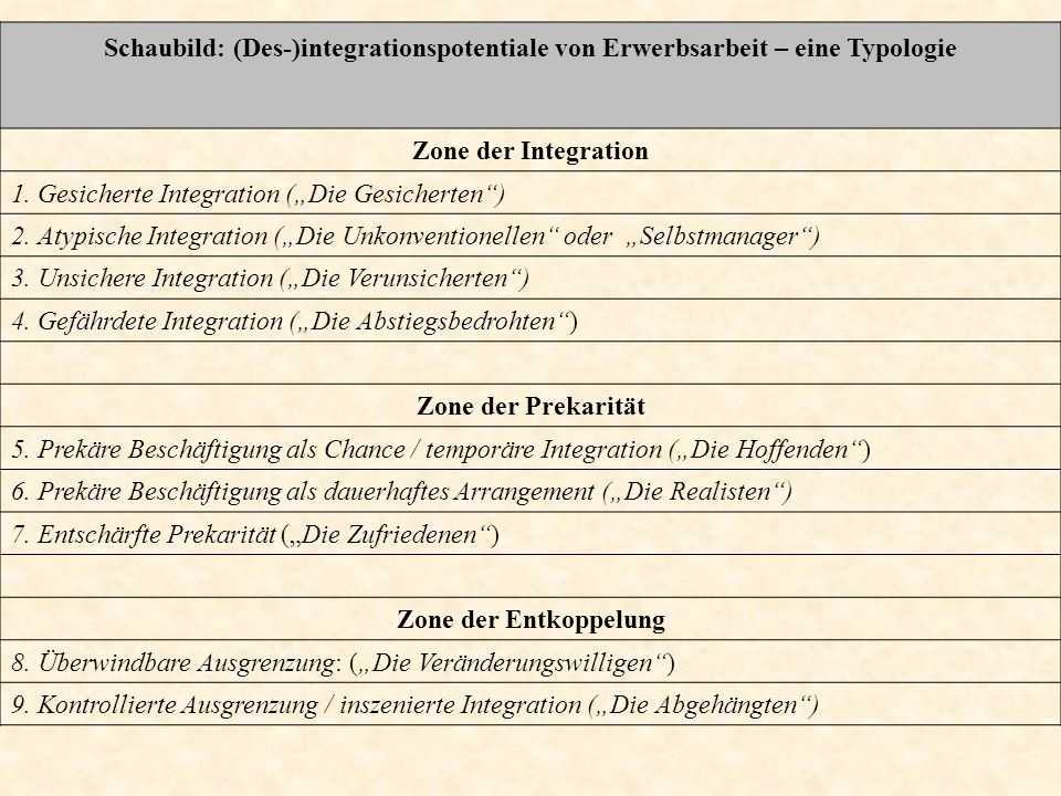 Schaubild: (Des-)integrationspotentiale von Erwerbsarbeit – eine Typologie
