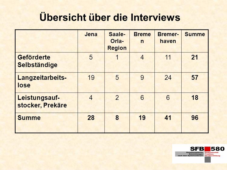 Übersicht über die Interviews