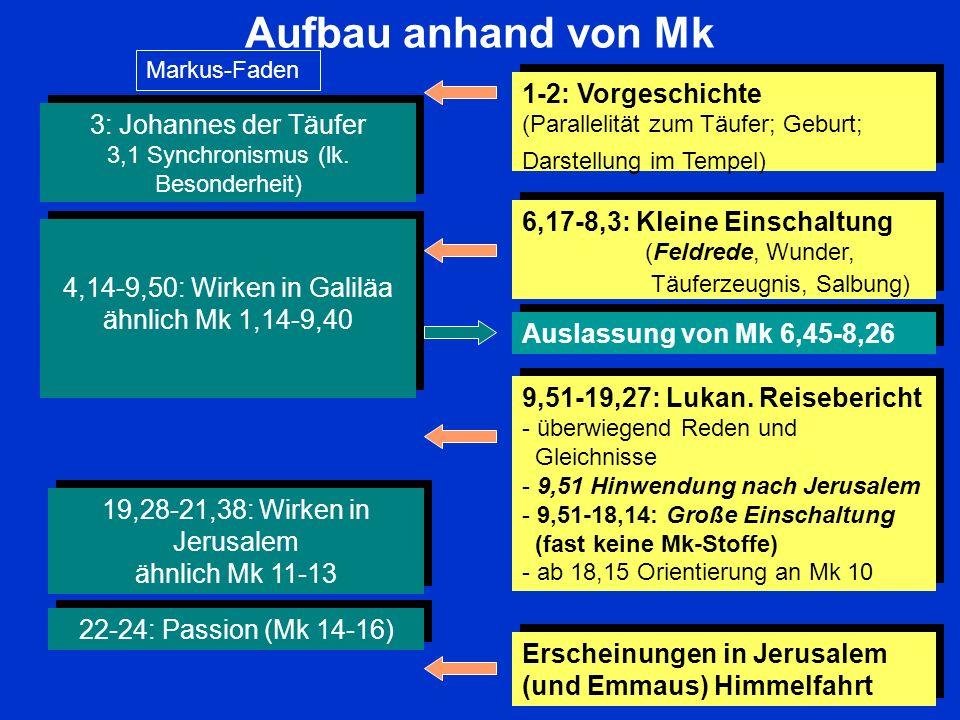 Das LukasevangeliumAufbau anhand von Mk. Markus-Faden. 1-2: Vorgeschichte (Parallelität zum Täufer; Geburt; Darstellung im Tempel)