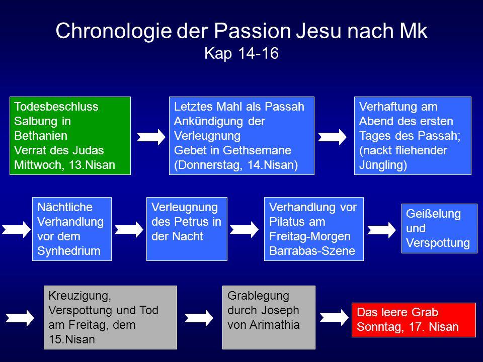 Chronologie der Passion Jesu nach Mk Kap 14-16