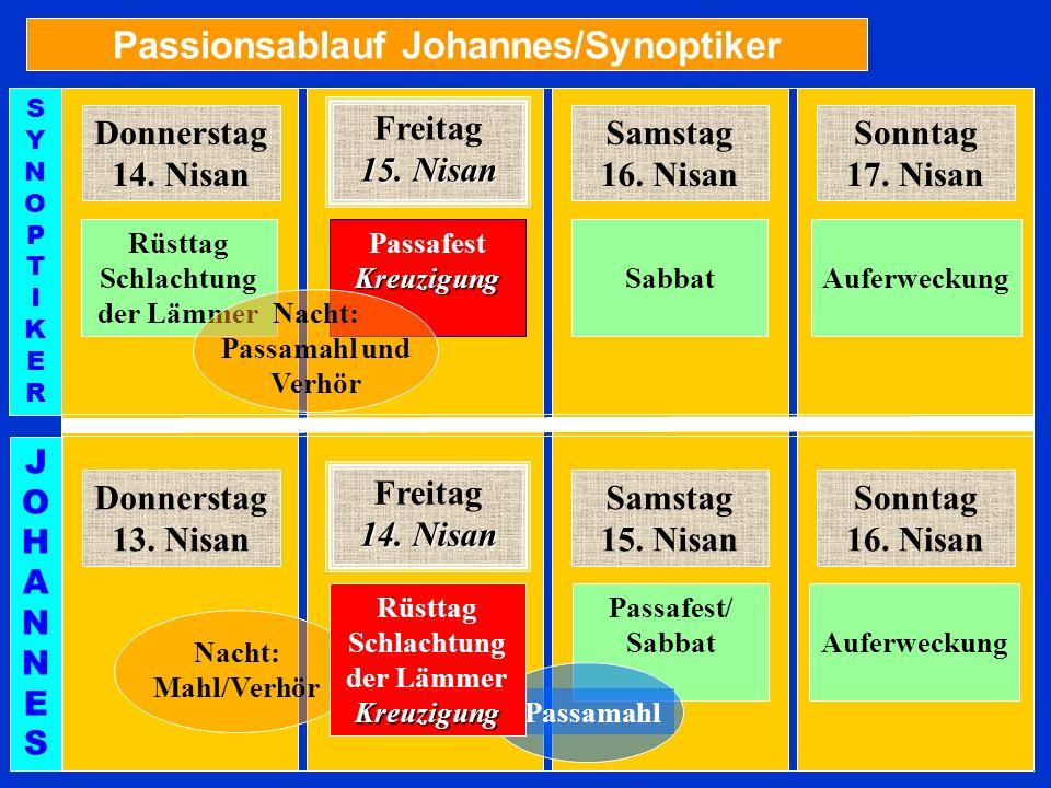 Passionsablauf Johannes/Synoptiker