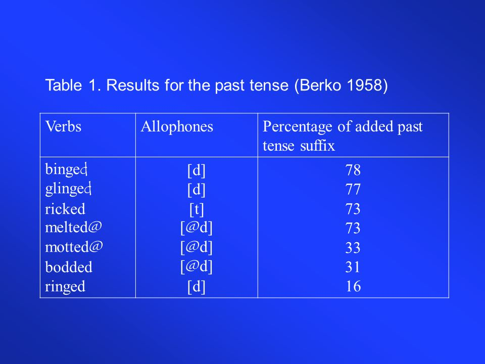 Table 1. Results for the past tense (Berko 1958)