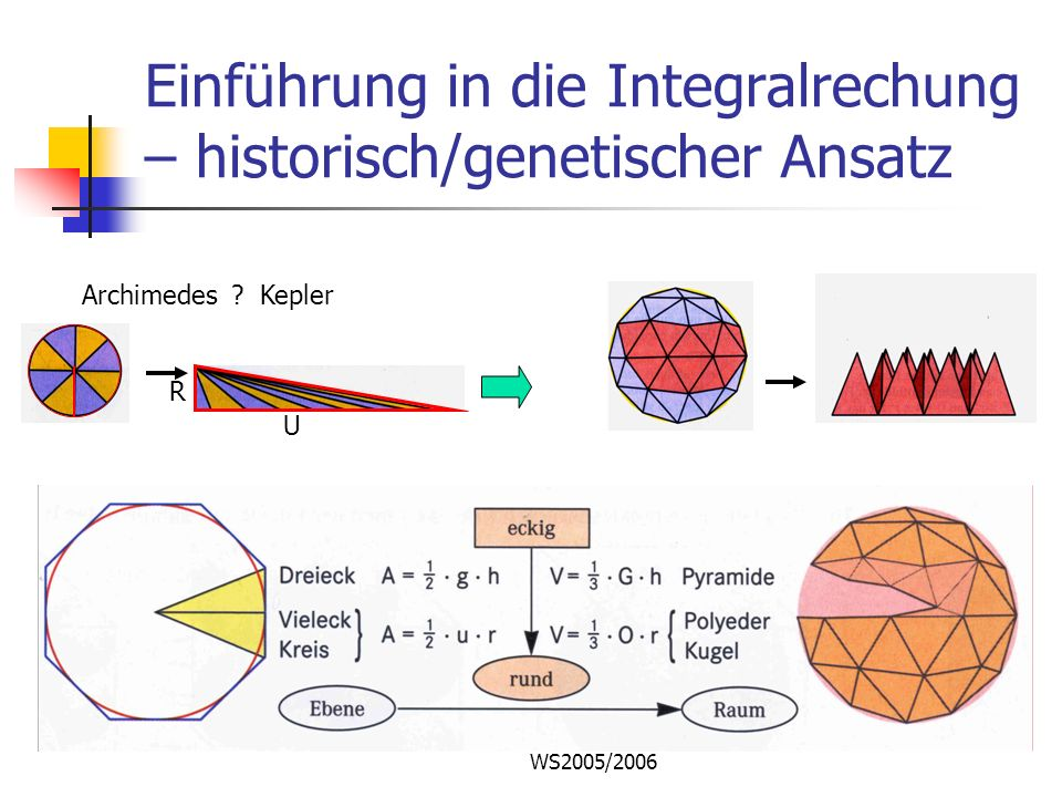 Einführung in die Integralrechung – historisch/genetischer Ansatz
