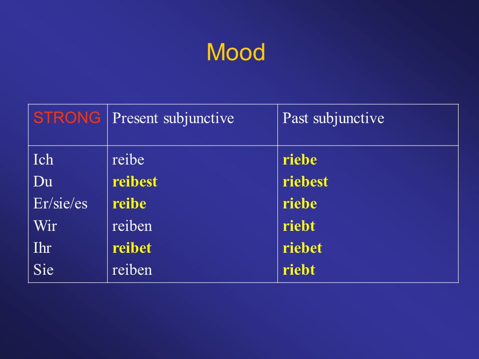 Mood STRONG Present subjunctive Past subjunctive Ich Du Er/sie/es Wir
