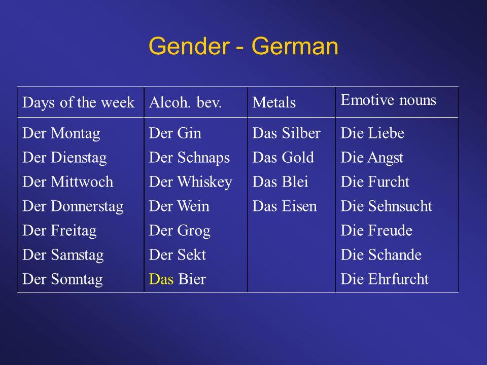 Gender - German Days of the week Der Montag Der Dienstag Der Mittwoch