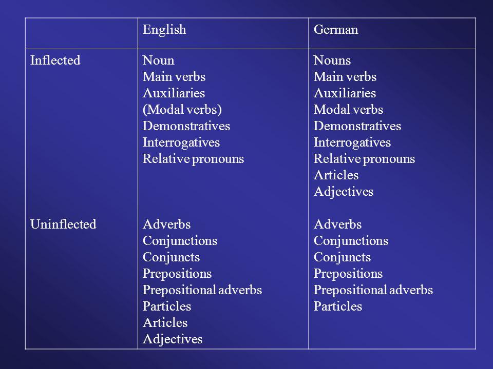 EnglishGerman. Inflected. Uninflected. Noun. Main verbs. Auxiliaries. (Modal verbs) Demonstratives.