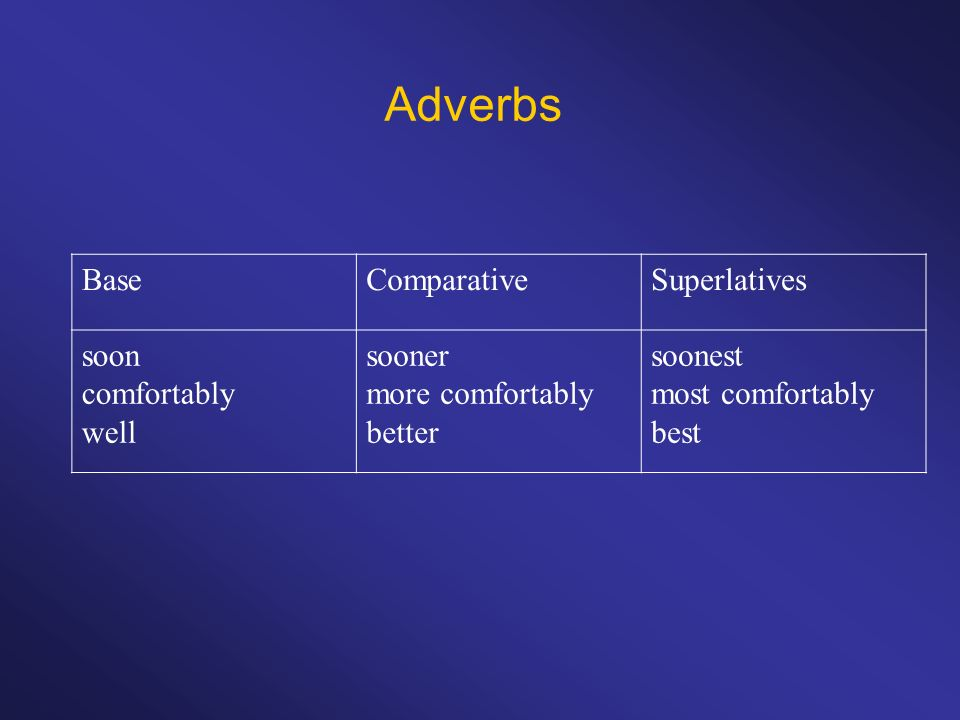Adverbs Base Comparative Superlatives soon comfortably well sooner