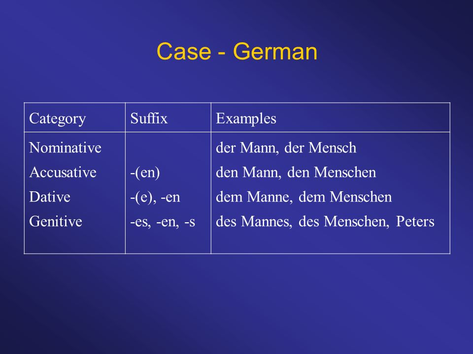 Case - German Category Suffix Examples Nominative Accusative Dative