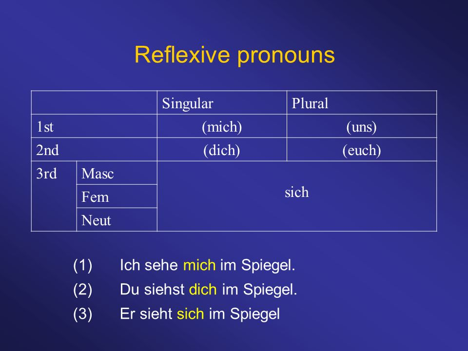Reflexive pronouns Singular Plural 1st (mich) (uns) 2nd (dich) (euch)