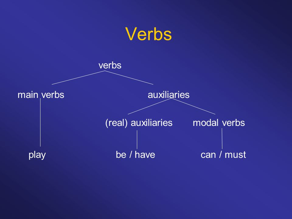 Verbs verbs play be / have can / must main verbs auxiliaries