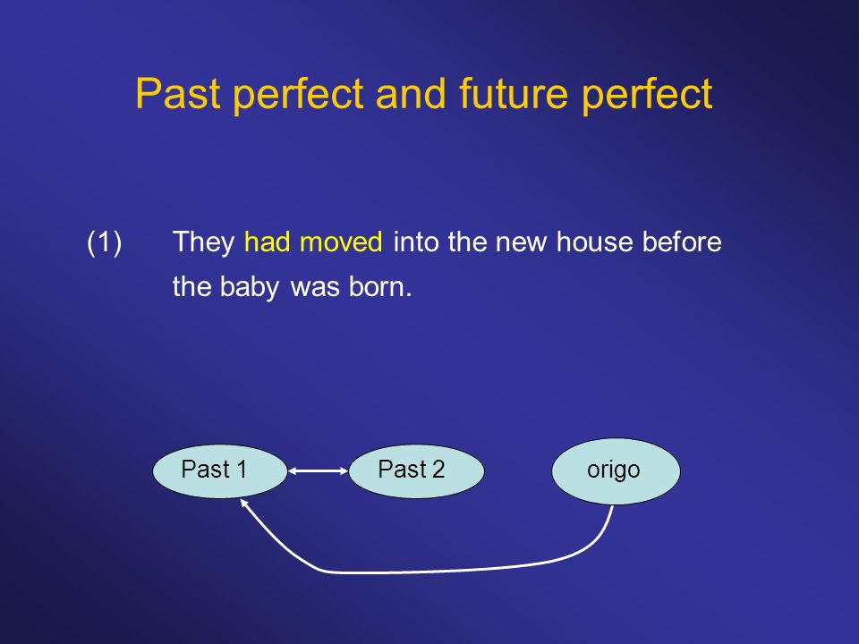 Past perfect and future perfect